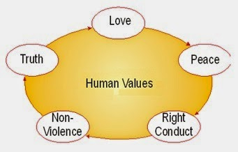lack of moral values