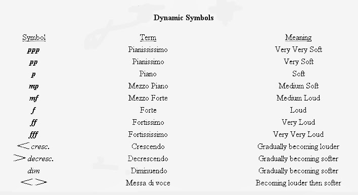 concept of dynamics in music A website created for students and other people who are interested in music   home basic concepts musical notation  dynamics, tempo, and articulation  are the musical elements that contribute to expression in music dynamics refers  to.