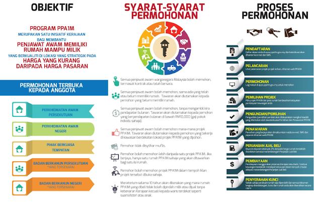 Permohonan Perumahan Penjawat Awam 1Malaysia PPA1M 2018 Online