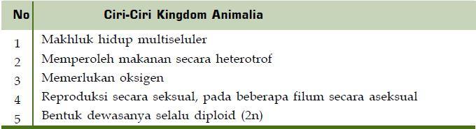 Image of: Diagram Berikut Ini Akan Kita Bahas Tentang Kingdom Animalia Klasifikasi Ciriciri Dan Contoh Anggota Ilerningcom Klasifikasi Ciriciri Dan Contoh Anggota Kingdom Animalia