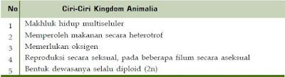 Klasifikasi, Ciri-Ciri dan Contoh Anggota Kingdom Animalia