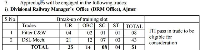 rrcjaipur.in North Western Railway Recruitment