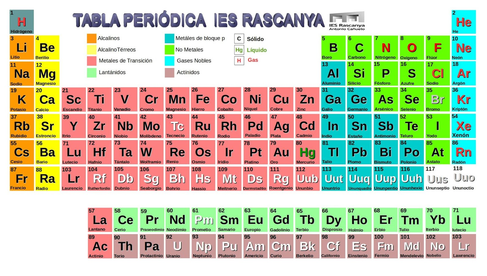 Tabla Periodica: Tabla Periodica En La 55 Related Keywords