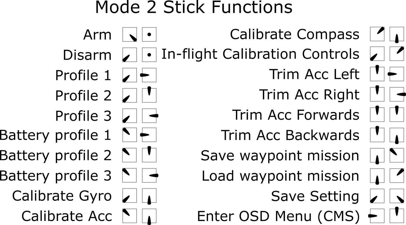 Newton Airlines: iNav Basics - Trim and Modes