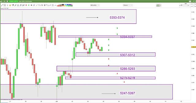 Plan de trade 2 cac40 [05/07/18]