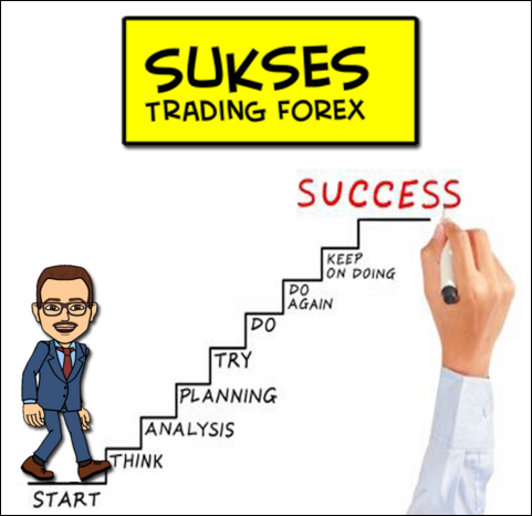 Step By Step Guide - How To Become a Successful Trader in Forex?