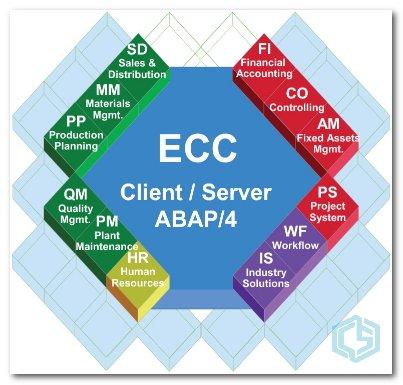 Módulos ERP SAP