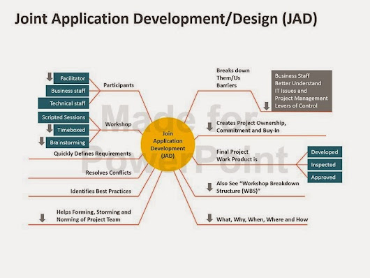 joint application design Joint application design (jad) session [system/application name] facilitator's guide table of contents joint application design session overview 1.