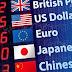 Forex per Principianti: Come Piazzare gli Ordini di Mercato