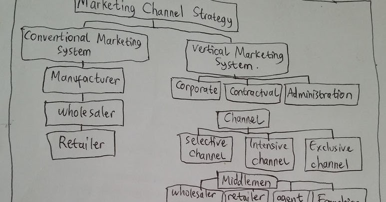 Conventional Marketing & Vertical Marketing in Marketing
