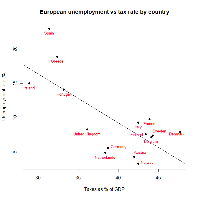 promo code dc4d9 3264c Here I ve plotted up European unemployment rates by country versus each  country s tax level. Tax data (for 2011) is from here and unemployment data  (for Nov ...