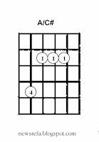 Chord gitar A/C#