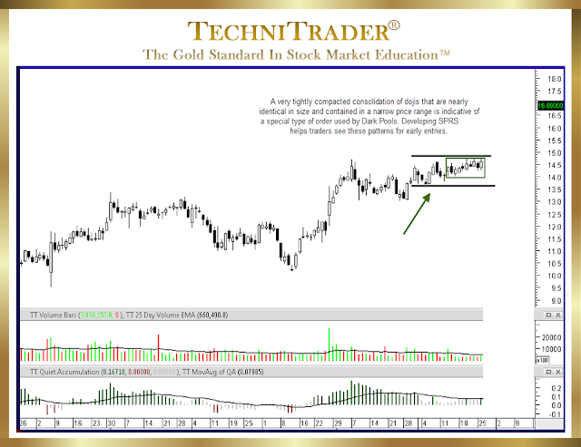 chart example as doji in a dark pool quiet accumulation - technitrader