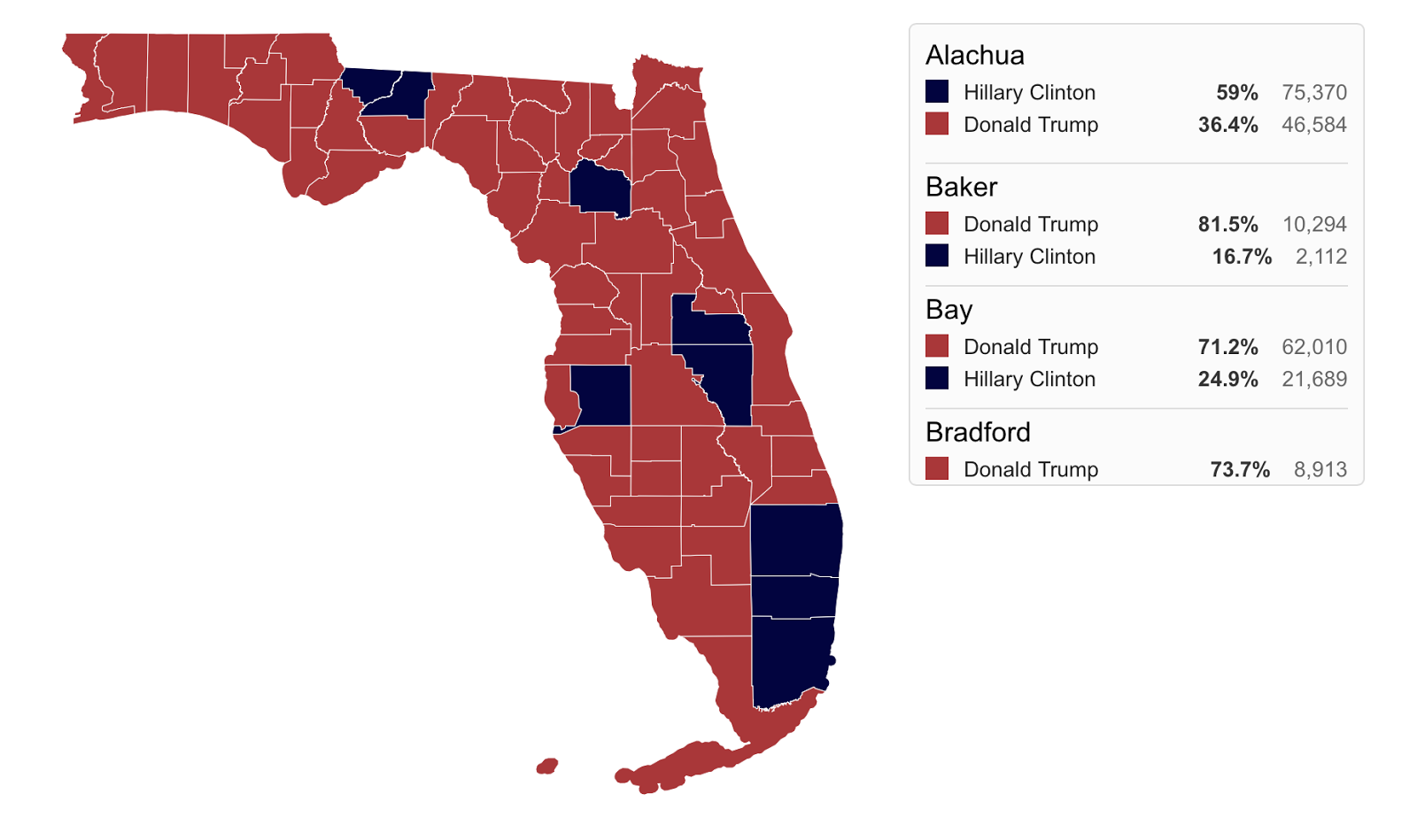 here we can see that the majority of the counties did in fact go red but the blue counties did have quite a pull on the overall impact of the results
