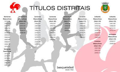 http://treinadoresgalitos.blogspot.pt/2010/01/palmares-titulos-conquistados-por.html