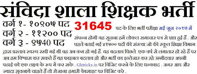 mp vyapam jobs