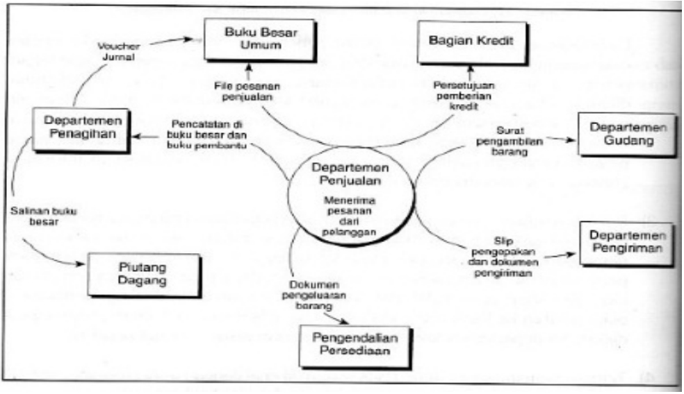 Teknik dan dokumentasi sistem akuntansi gambar 23 diagram konteks context diagram pemprosesan penjualan ccuart Choice Image