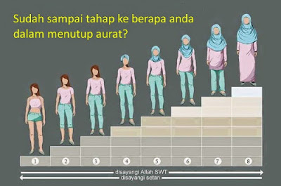 Gambar tingkatan hijab
