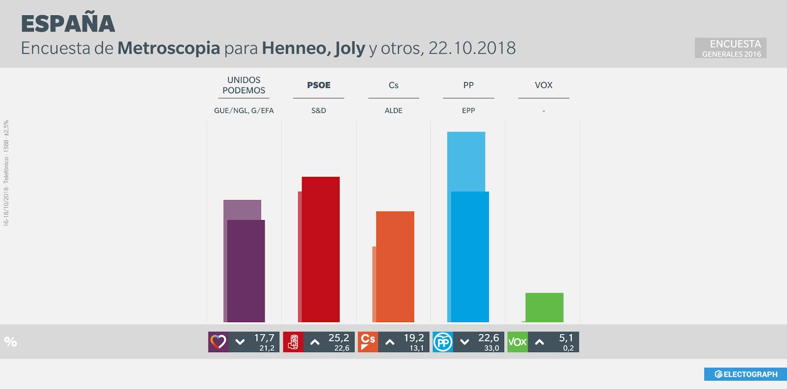 Gráfico de la encuesta para elecciones generales realizada por Metroscopia en octubre de 2018