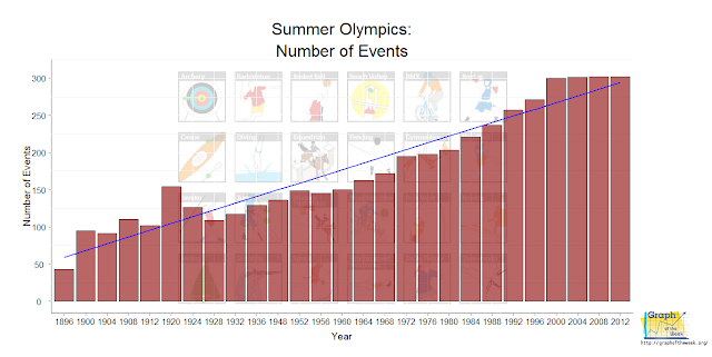 summer olympics number of events increasing all time