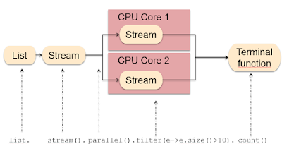 3 Examples of Collect() method of Stream in Java 8