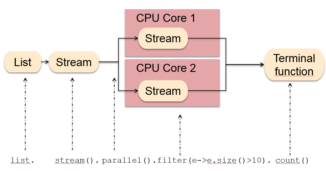 3 Examples of Stream + Collect() method of in Java 8 | Java67