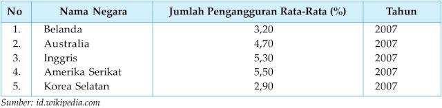 Indikator Jumlah Pengangguran negara maju