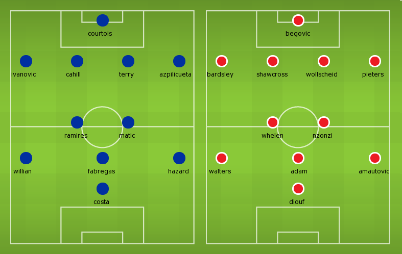 Possible Line-ups, Stats, Team News: Chelsea vs Stoke City