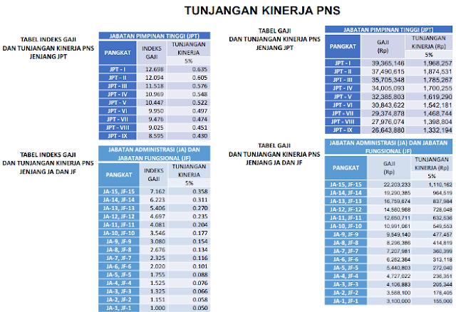Daftar Gaji Pns 2015 Pdf