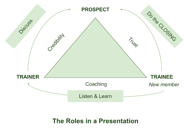 Roles in a Presentation
