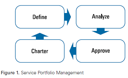 Service portfolio management consists of four major steps as seen in figure also art project itil rh satheespracticespot