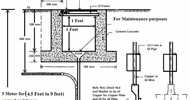 Electrical Standards: Methods of Earthing and procedure of