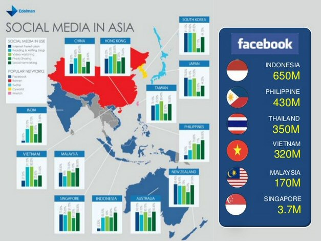 Social media base in Southeast Asia
