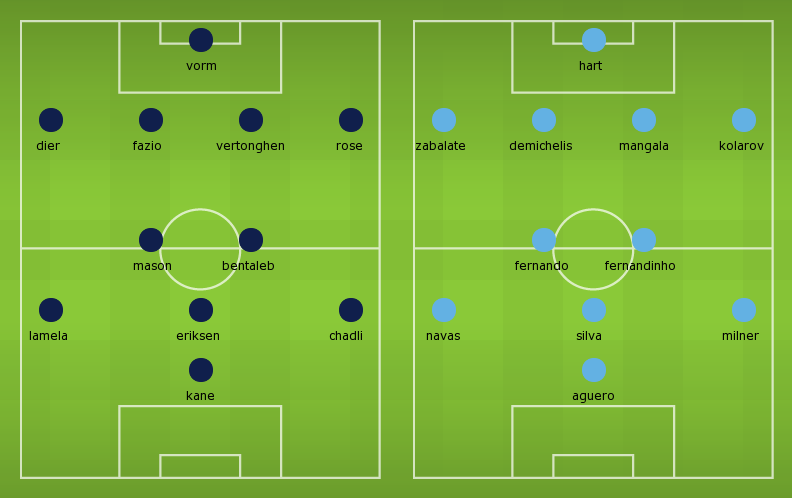 Possible Line-ups Tottenham vs Manchester City