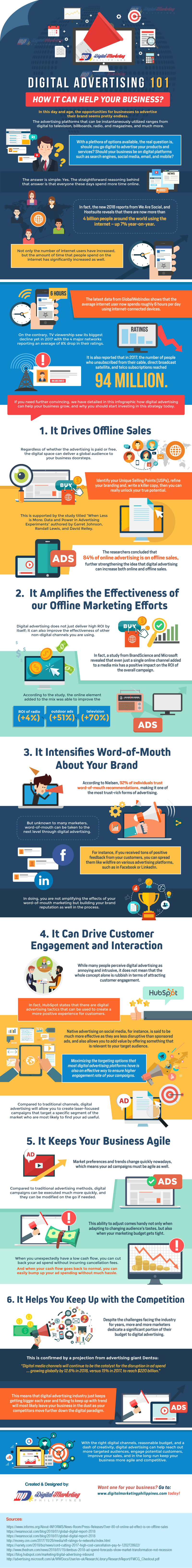 Digital Advertising 101: How It Can Help Your Business? #Infographic
