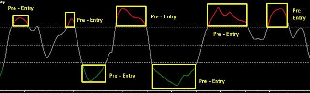 pre entry price oscillator image