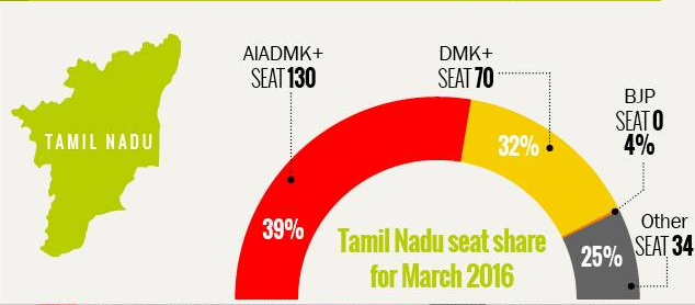 Tamil Nadu Voters Opinion 2016