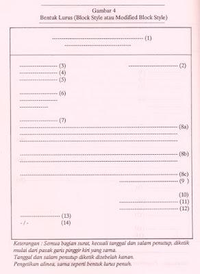Sebutkan Bagian-bagian surat dari Bentuk Lurus (Block Style)