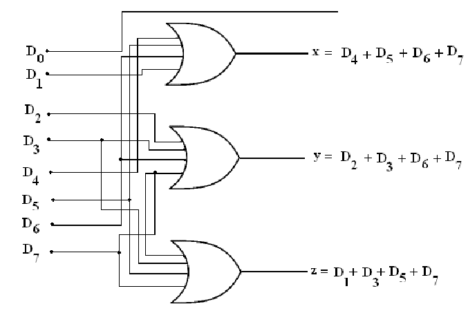 logic diagram encoder