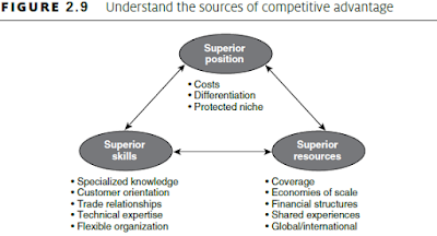 Understand the sources of competitive advantage