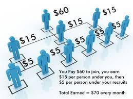 Akuntansi MLM