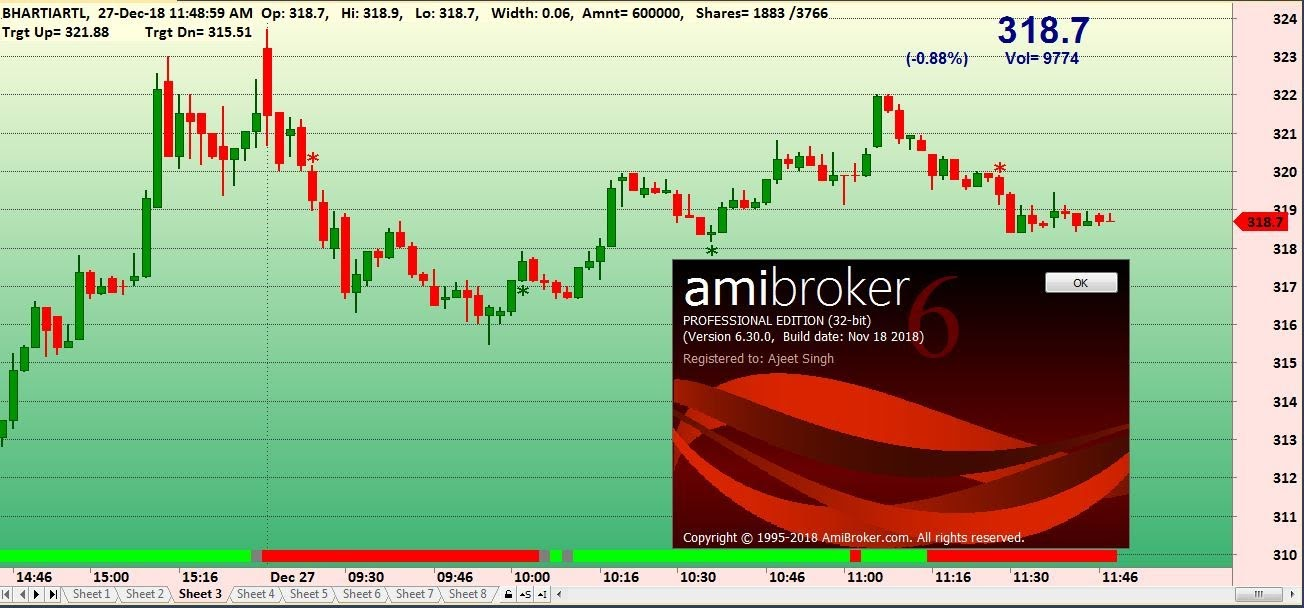 Comes with free Amibroker trading system code and over 80 additional