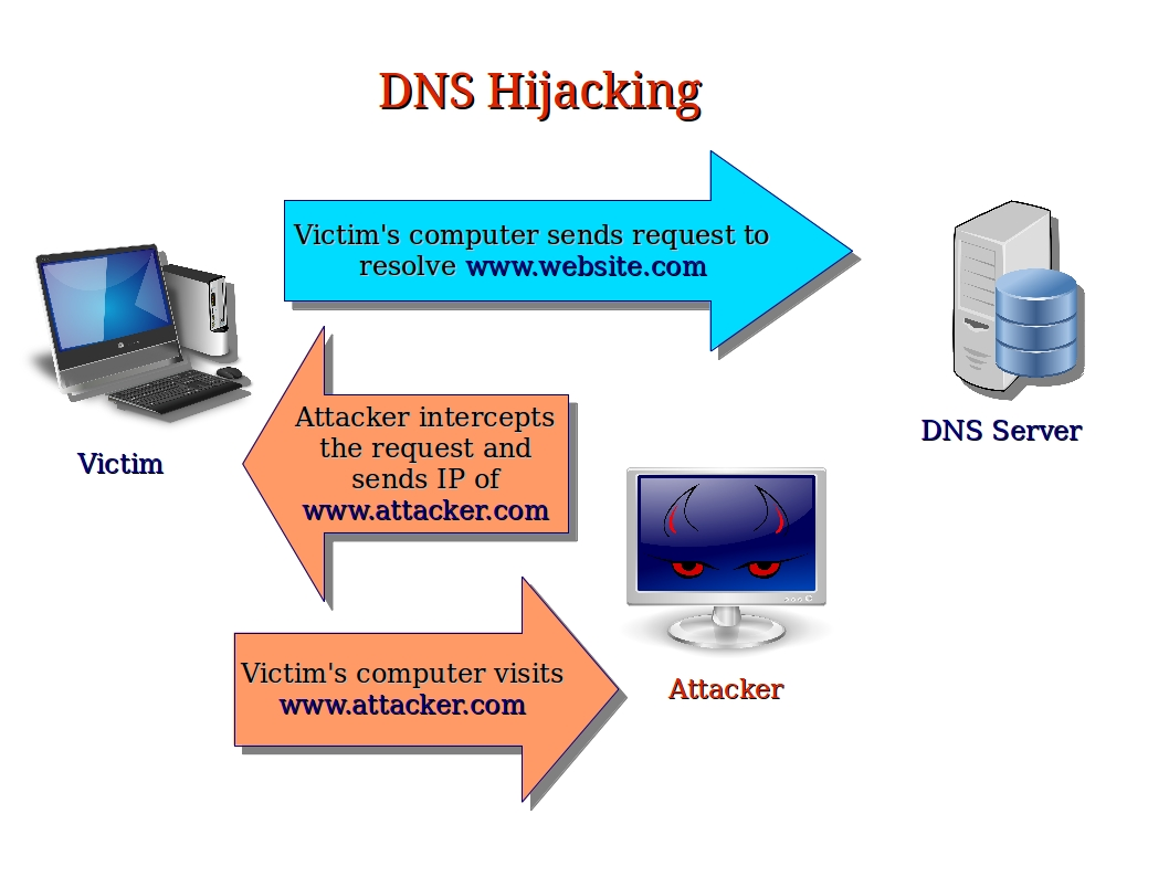 what is dns If you've ever used the internet, it's a good bet that you've used the domain name system, or dns, even without realizing itdns is a protocol within the set of standards for how computers exchange data on the internet and on many private networks, known as the tcp/ip protocol suite.