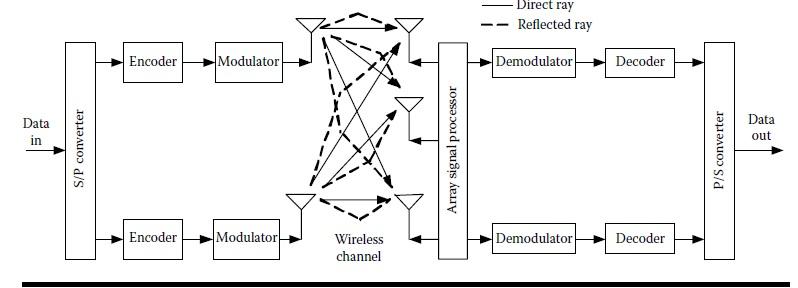 block diagram of 3g technology