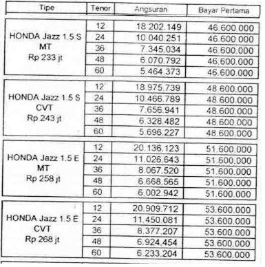 Paket Dp Murah Kredit Mobil Honda Jazz | HONDA Jogja on jdm jazz, trans jazz, all new jazz, batman jazz, mobil jazz,