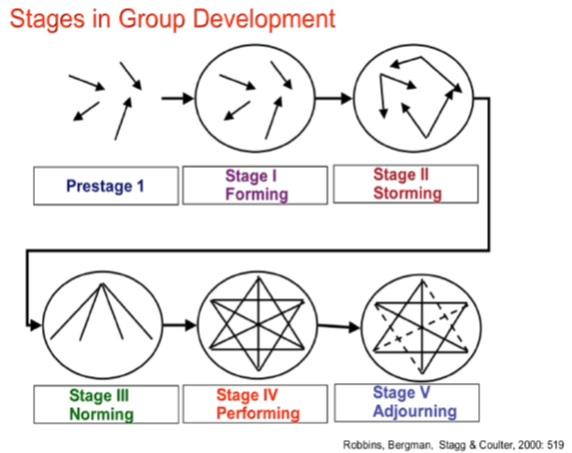 Pengertian dan Proses Pembentukan Kelompok - Kategori Sosial