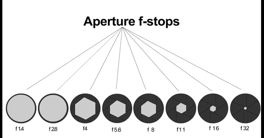 Learning Camera Aperture F Stops Explained Aba Creation