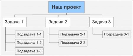 Абстракная диаграмма работ 2