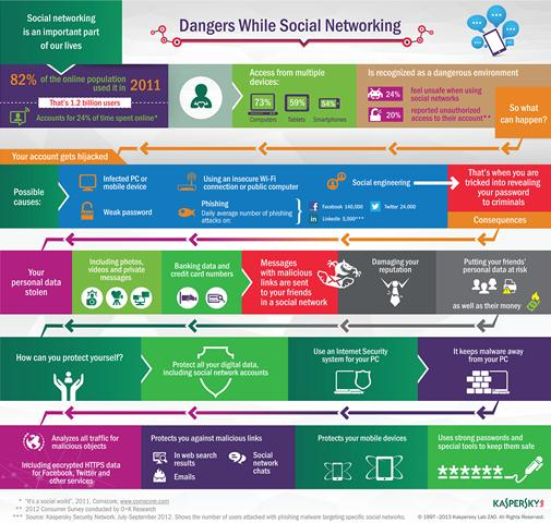 Kaspersky Lab Infographic Social Network Threats