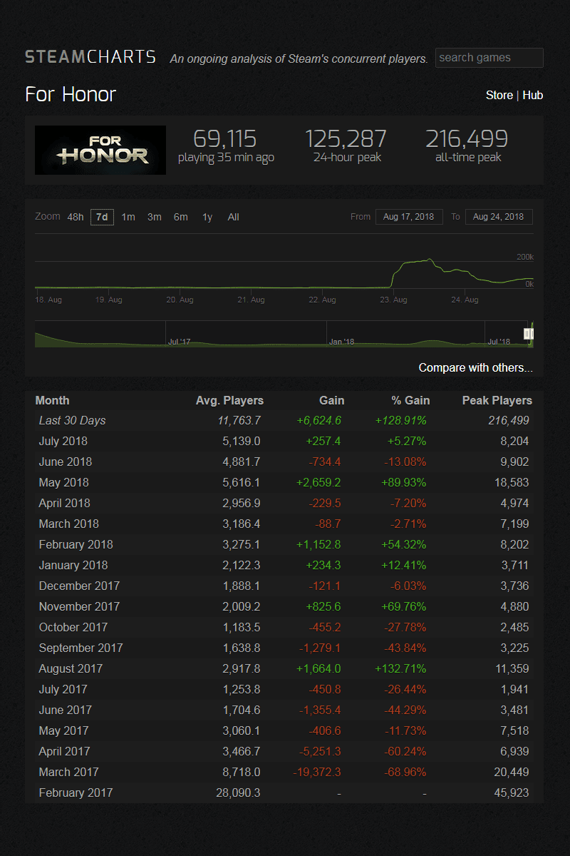 Steam Charts For Honor Player Count